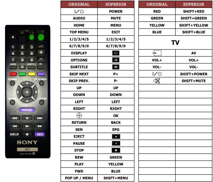 Sony BDP-S770 náhradní dálkový ovladač jiného vzhledu