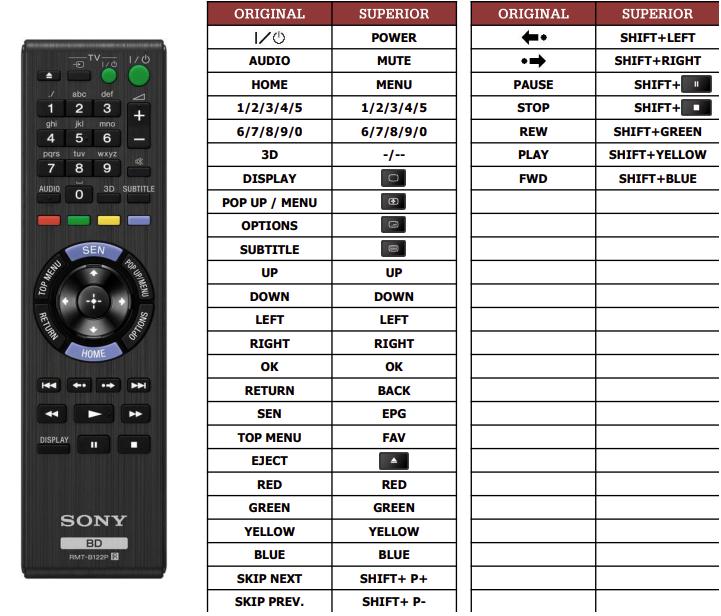 Sony BDP-S790 náhradní dálkový ovladač jiného vzhledu
