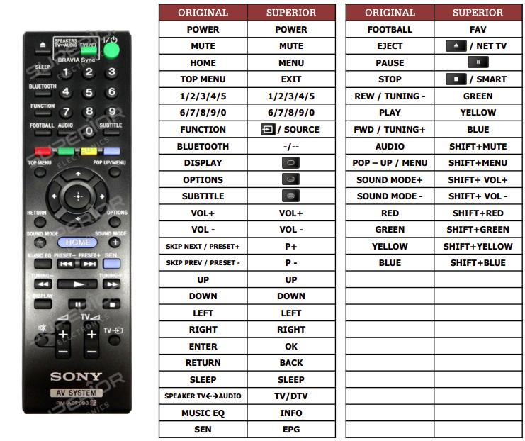 Sony BDV-E2100 náhradní dálkový ovladač jiného vzhledu