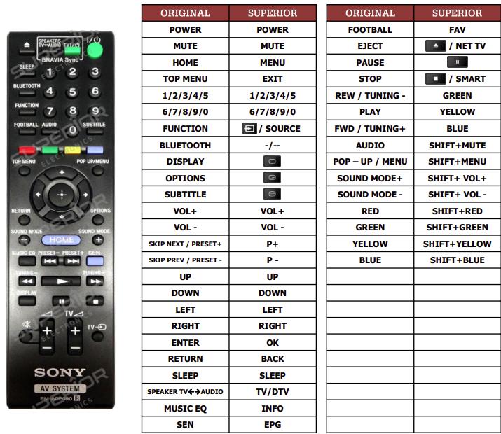 Sony BDV-EF1100 náhradní dálkový ovladač jiného vzhledu