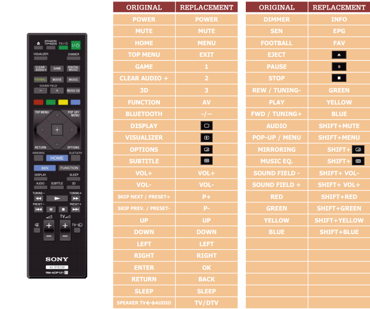 Sony BDVNF7220 náhradní dálkový ovladač jiného vzhledu