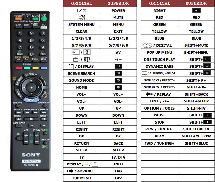 Sony BVD-E300 náhradní dálkový ovladač jiného vzhledu