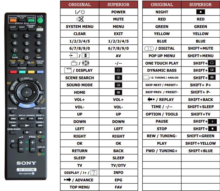 Sony BVD-E301 náhradní dálkový ovladač jiného vzhledu