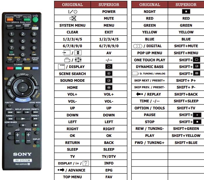 Sony BVD-E801 náhradní dálkový ovladač jiného vzhledu