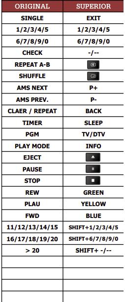 Sony CD-PM77 náhradní dálkový ovladač jiného vzhledu