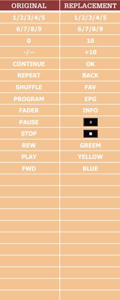 Sony CDP-311 náhradní dálkový ovladač jiného vzhledu