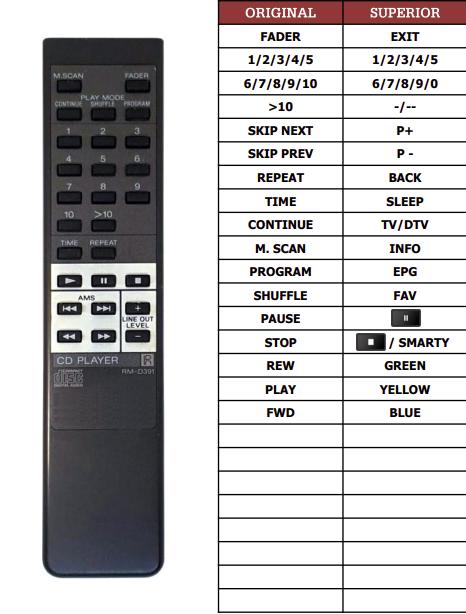 Sony CDP-395 náhradní dálkový ovladač jiného vzhledu