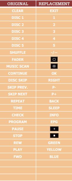 Sony CDP-C315 náhradní dálkový ovladač jiného vzhledu