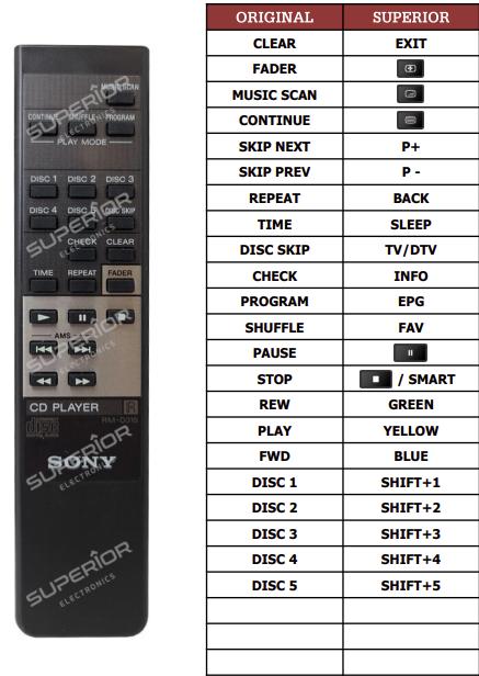 Sony CDP-CE315 náhradní dálkový ovladač jiného vzhledu