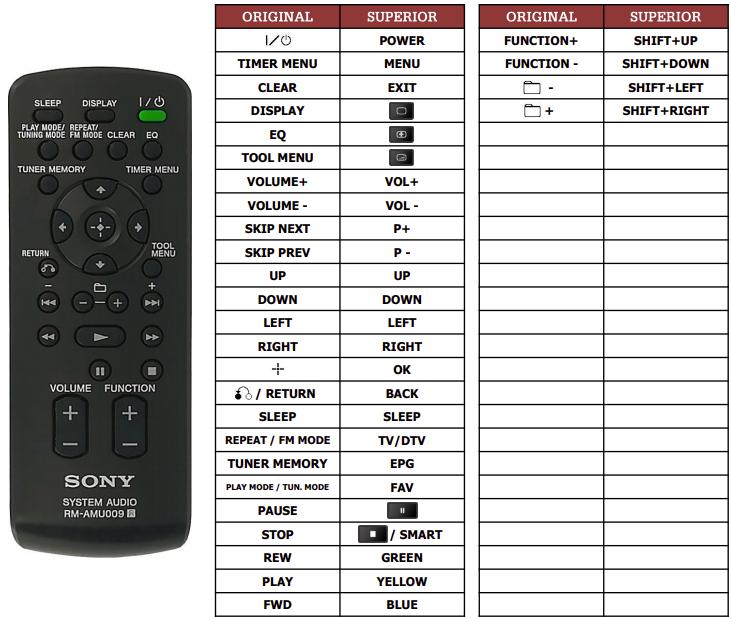 Sony CMT-BX20I náhradní dálkový ovladač jiného vzhledu