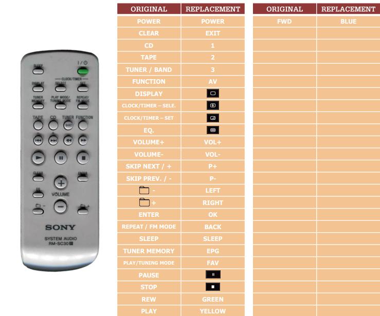 Sony CMT-BX3 náhradní dálkový ovladač jiného vzhledu