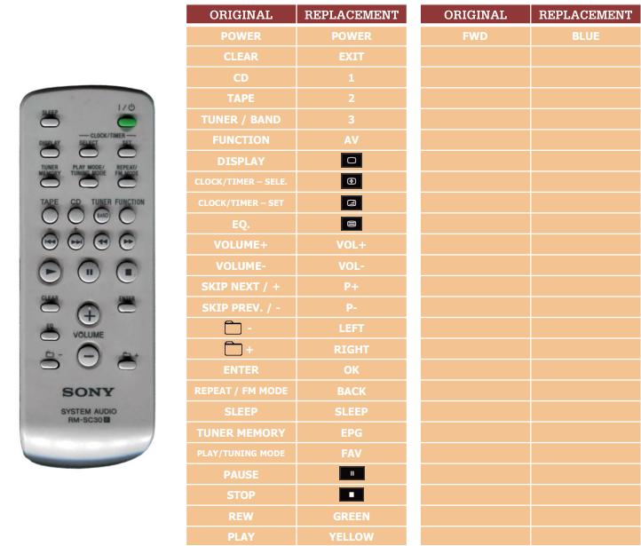 Sony CMT-BX5 náhradní dálkový ovladač jiného vzhledu