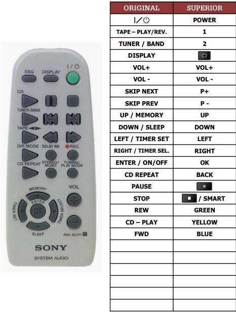 Sony CMT-CP1 náhradní dálkový ovladač jiného vzhledu