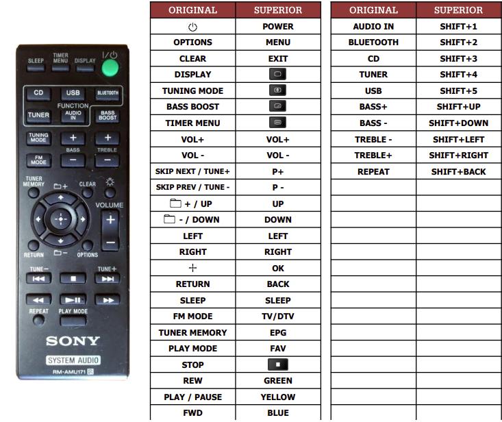 Sony CMT-SBT300W náhradní dálkový ovladač jiného vzhledu