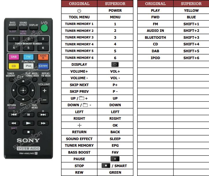 Sony CMT-V75BTIP náhradní dálkový ovladač jiného vzhledu