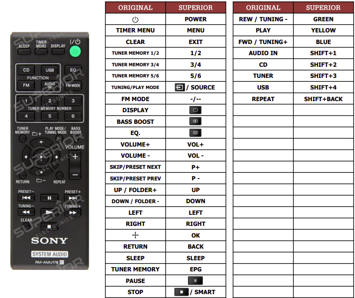 Sony CMTS20 náhradní dálkový ovladač jiného vzhledu
