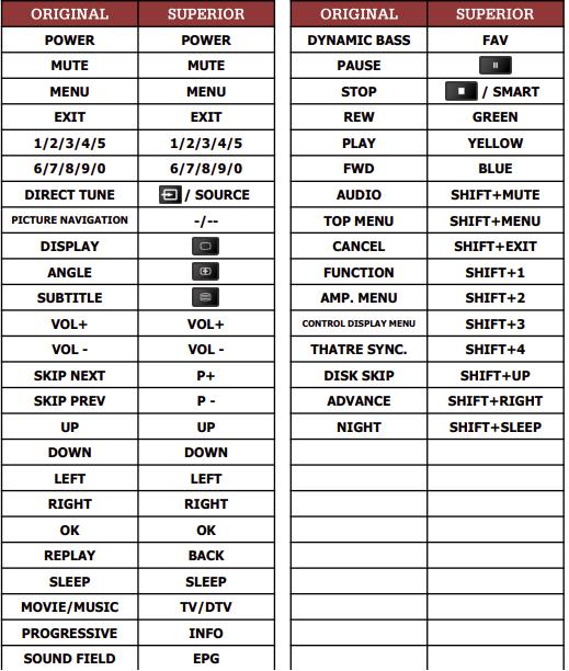 Sony DAV-DX150 náhradní dálkový ovladač jiného vzhledu