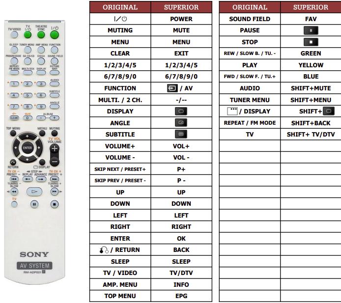 Sony DAV-DZ200 náhradní dálkový ovladač jiného vzhledu