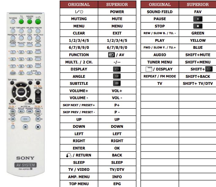 Sony DAV-DZ200E náhradní dálkový ovladač jiného vzhledu