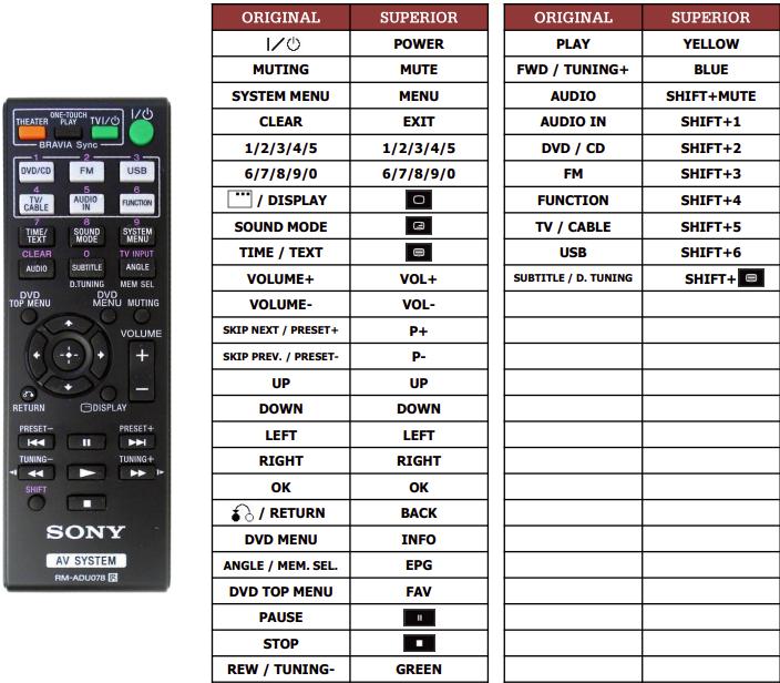 Sony DAV-DZ330  náhradní dálkový ovladač jiného vzhledu
