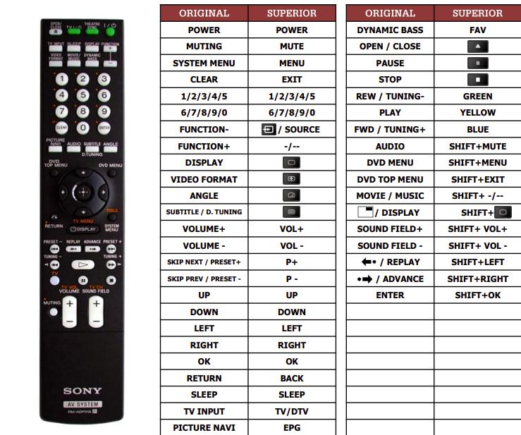 Sony DAV-DZ830  náhradní dálkový ovladač jiného vzhledu