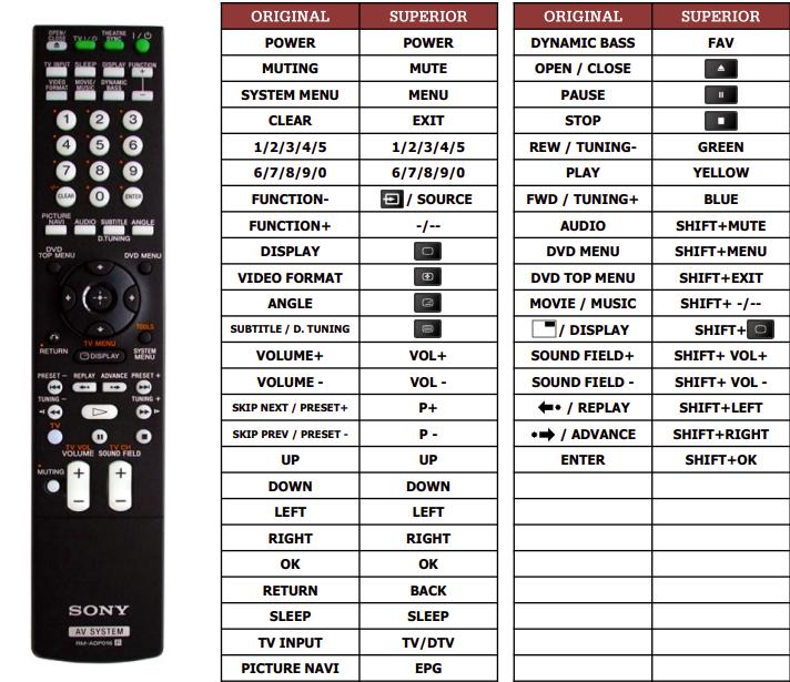 Sony DAV-DZ830W  náhradní dálkový ovladač jiného vzhledu