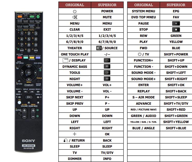 Sony DAV-DZ870W  náhradní dálkový ovladač jiného vzhledu