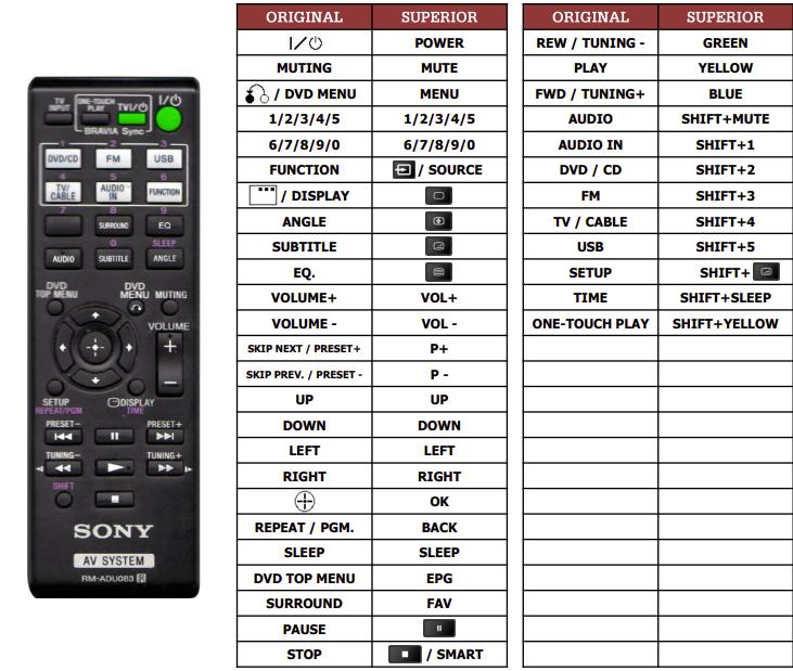 Sony DAV-F310 náhradní dálkový ovladač jiného vzhledu