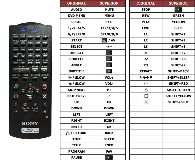 Sony DVD/PLAYSTATION náhradní dálkový ovladač jiného vzhledu