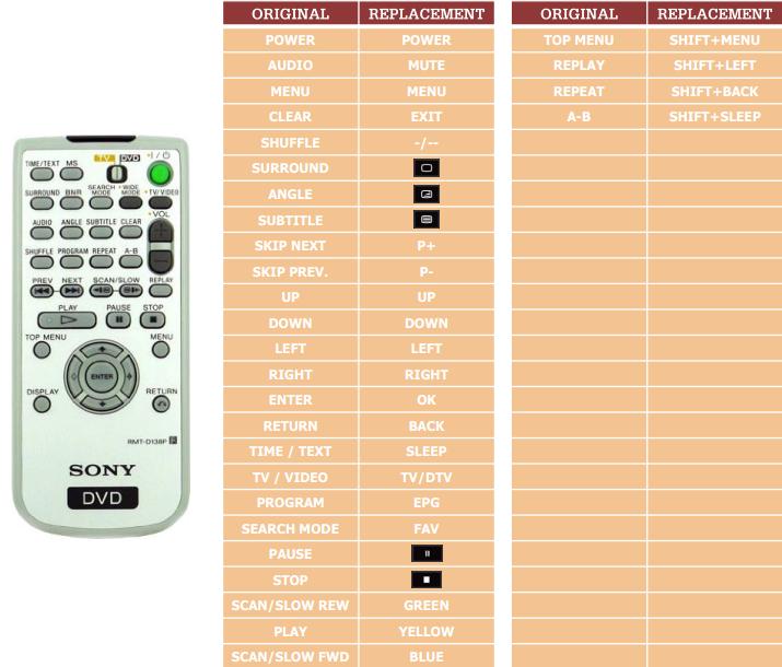 Sony DVP-F41MS náhradní dálkový ovladač jiného vzhledu