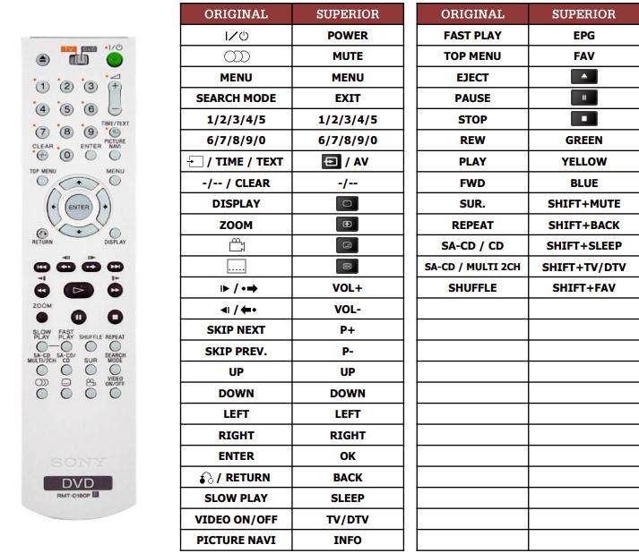 Sony DVP-K56P náhradní dálkový ovladač jiného vzhledu
