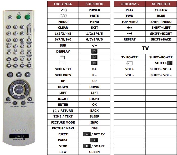 Sony DVP-NS330 náhradní dálkový ovladač jiného vzhledu