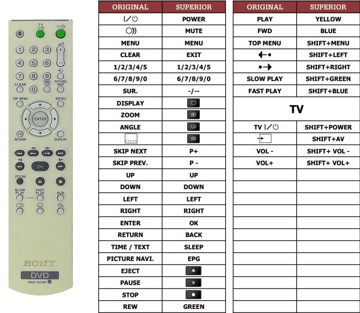 Sony DVP-NS38 náhradní dálkový ovladač jiného vzhledu