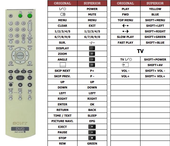 Sony DVP-NS39 náhradní dálkový ovladač jiného vzhledu