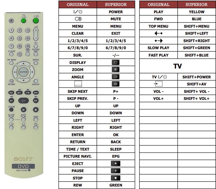 Sony DVP-NS52P náhradní dálkový ovladač jiného vzhledu