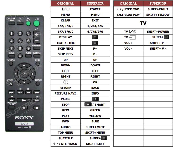 Sony DVP-NS728H náhradní dálkový ovladač jiného vzhledu