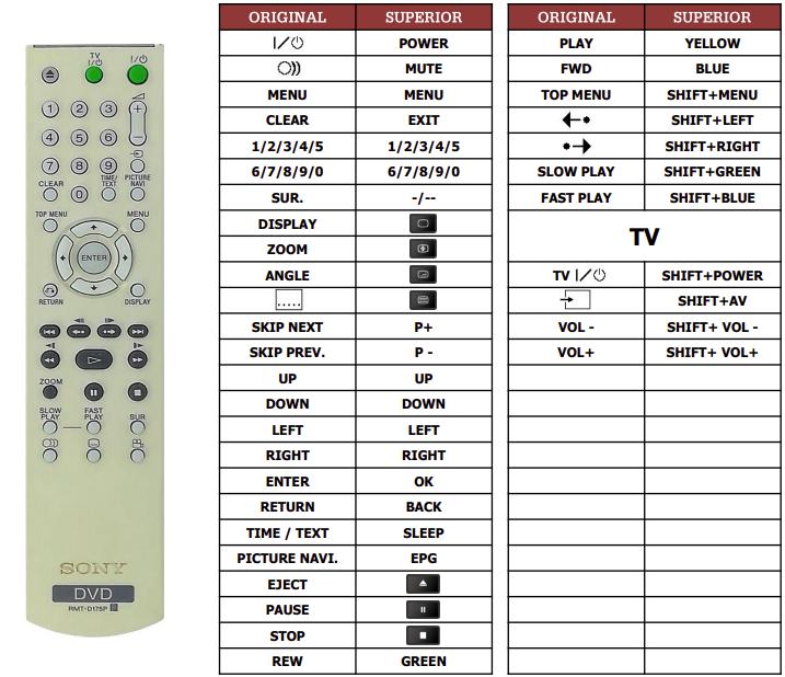 Sony DVP-NS78H náhradní dálkový ovladač jiného vzhledu