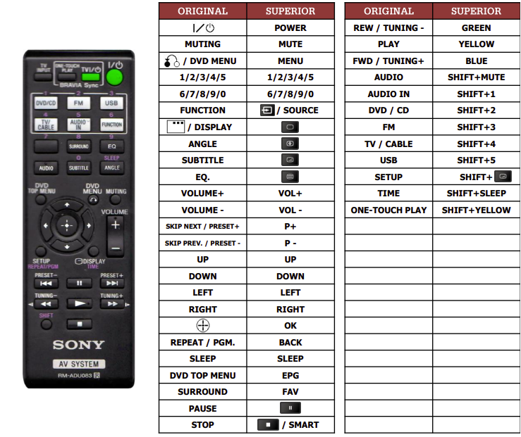Sony HBD-TZ140 náhradní dálkový ovladač jiného vzhledu