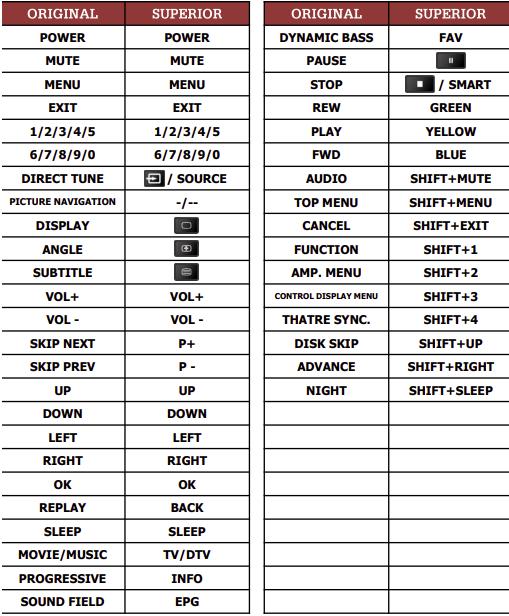Sony HCD-DZ100 náhradní dálkový ovladač jiného vzhledu