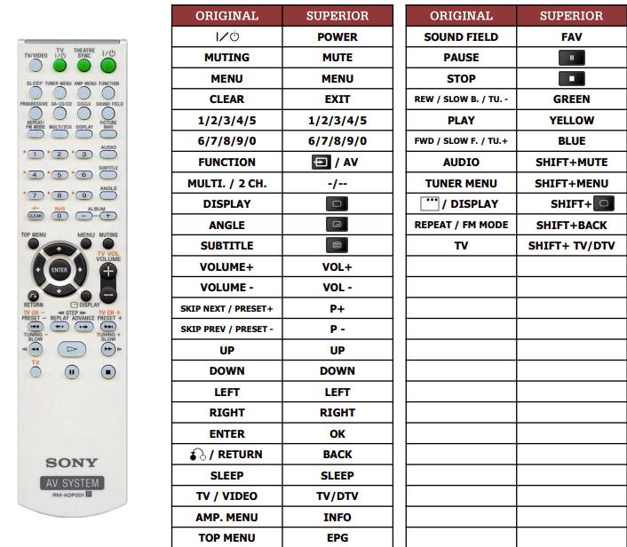 Sony HCD-DZ810W náhradní dálkový ovladač jiného vzhledu