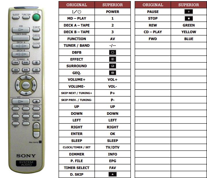 Sony HCD-NX1 náhradní dálkový ovladač jiného vzhledu