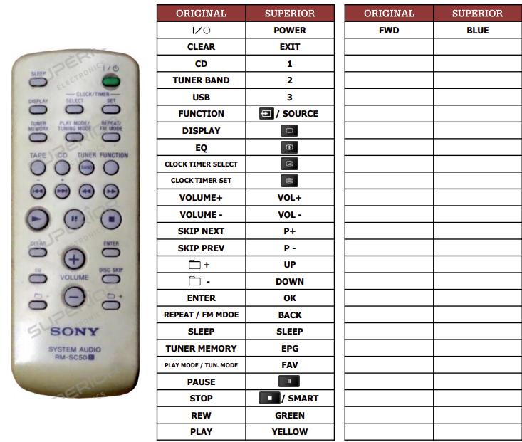 Sony HCD-RG100 náhradní dálkový ovladač jiného vzhledu