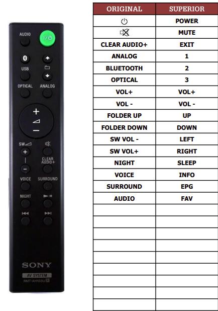 Sony HT-CT80 náhradní dálkový ovladač jiného vzhledu