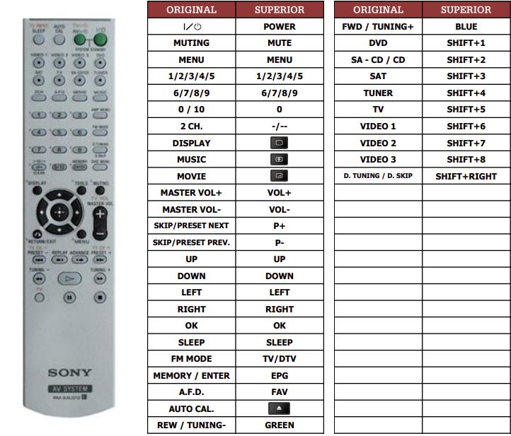 Sony HT-DDW790 náhradní dálkový ovladač jiného vzhledu