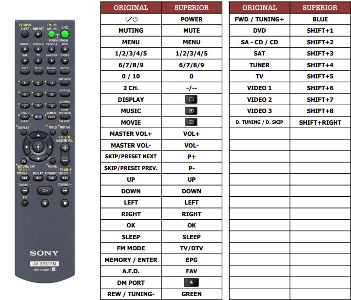 Sony HT-SS2000 náhradní dálkový ovladač jiného vzhledu