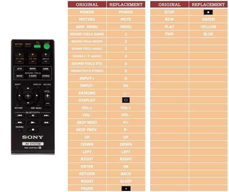 Sony HTCT260H náhradní dálkový ovladač jiného vzhledu