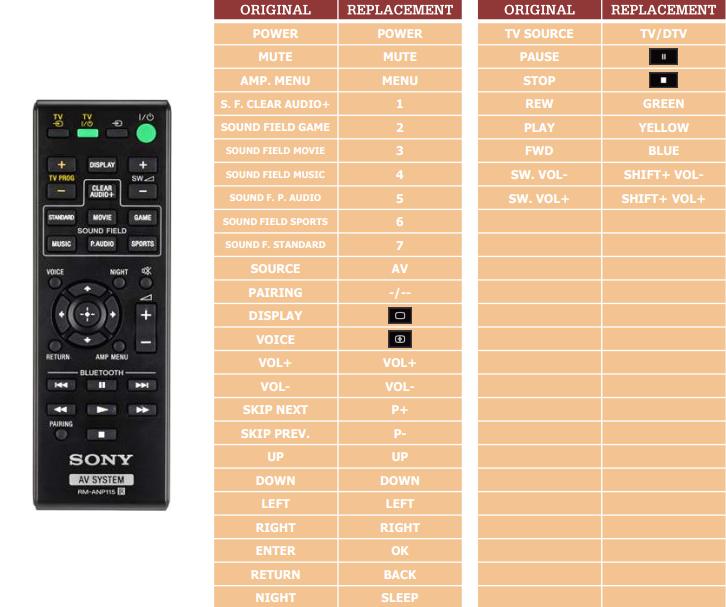 Sony HTCT370 náhradní dálkový ovladač jiného vzhledu