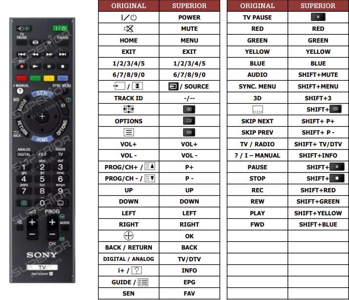 Sony K21T náhradní dálkový ovladač jiného vzhledu
