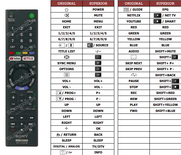 Sony KD-43XE7004 náhradní dálkový ovladač jiného vzhledu