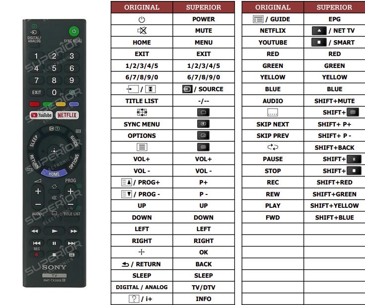 Sony KD-43XE7005 náhradní dálkový ovladač jiného vzhledu